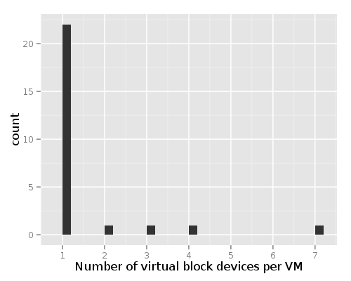 histogram of number of disks per VM